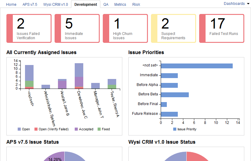 Traditional Template Sample Project Dashboards - Qa dashboard template