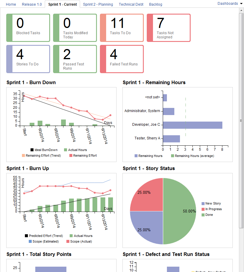 Scrum Template sample project: Dashboards
