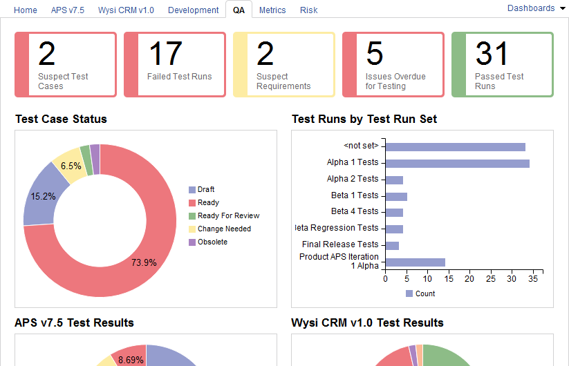 Sample Project Dashboards
